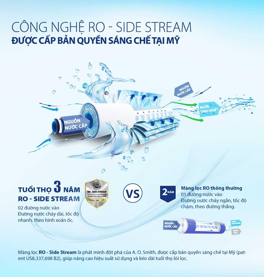 Màng lọc RO – Side Stream thẩm thấu ngược được cấp bản quyền từ Mỹ