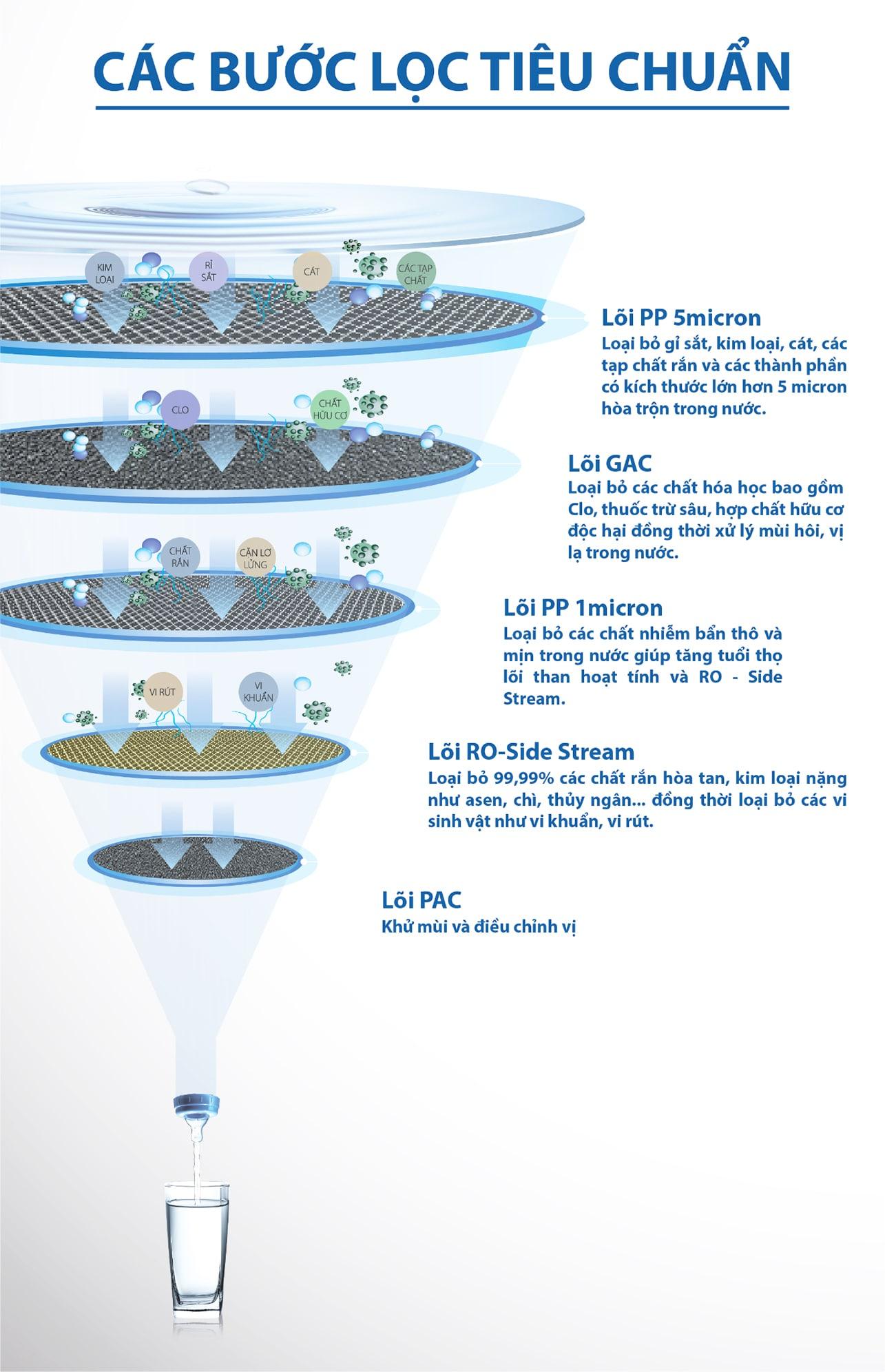 Bạn hoàn toàn yên tâm sử dụng nước được lọc bởi máy lọc Aosmith E2