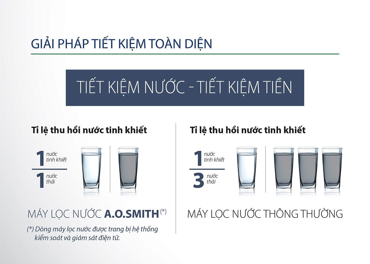 Máy Aosmith E2 giúp tiết kiệm nước, tiết kiệm chi phí cho người sử dụng