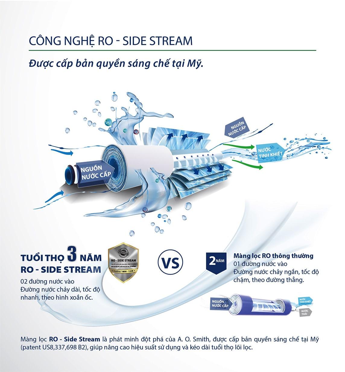 Máy lọc Aosmith K400 ứng dụng Ro-Side Stream là công nghệ lọc độc quyền của Mỹ