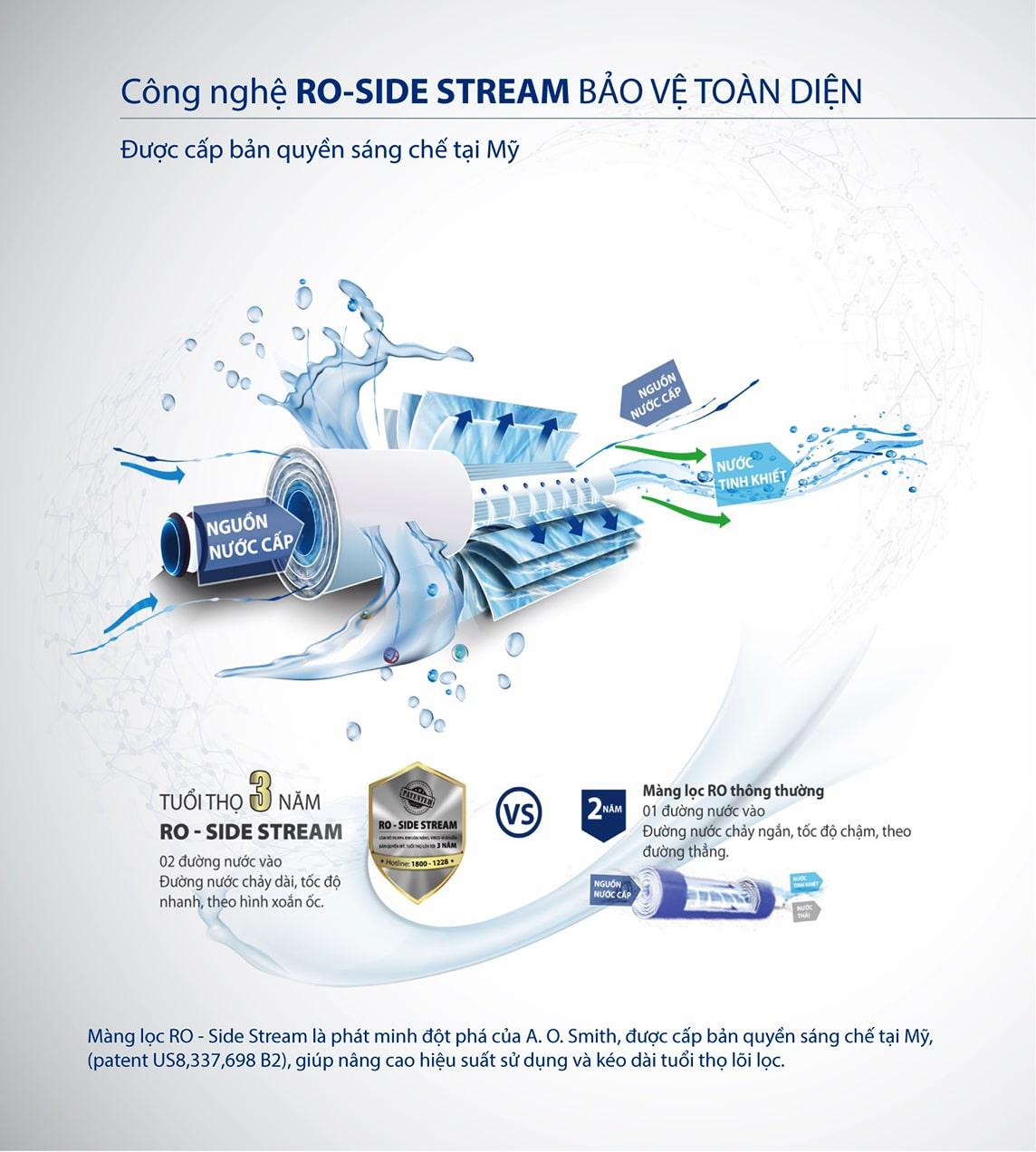 A.O. Smith R400E áp dụng công nghệ RO-Side Stream mang lại sự tiết kiệm toàn diện cho người dùng