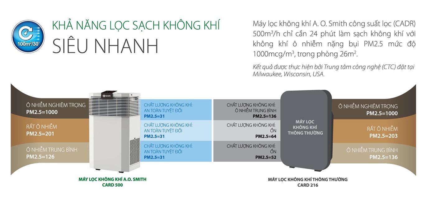 Ao Smith KJ420F-B01 được yêu thích chính là vì máy có khả năng lọc sạch không khí cực mạnh